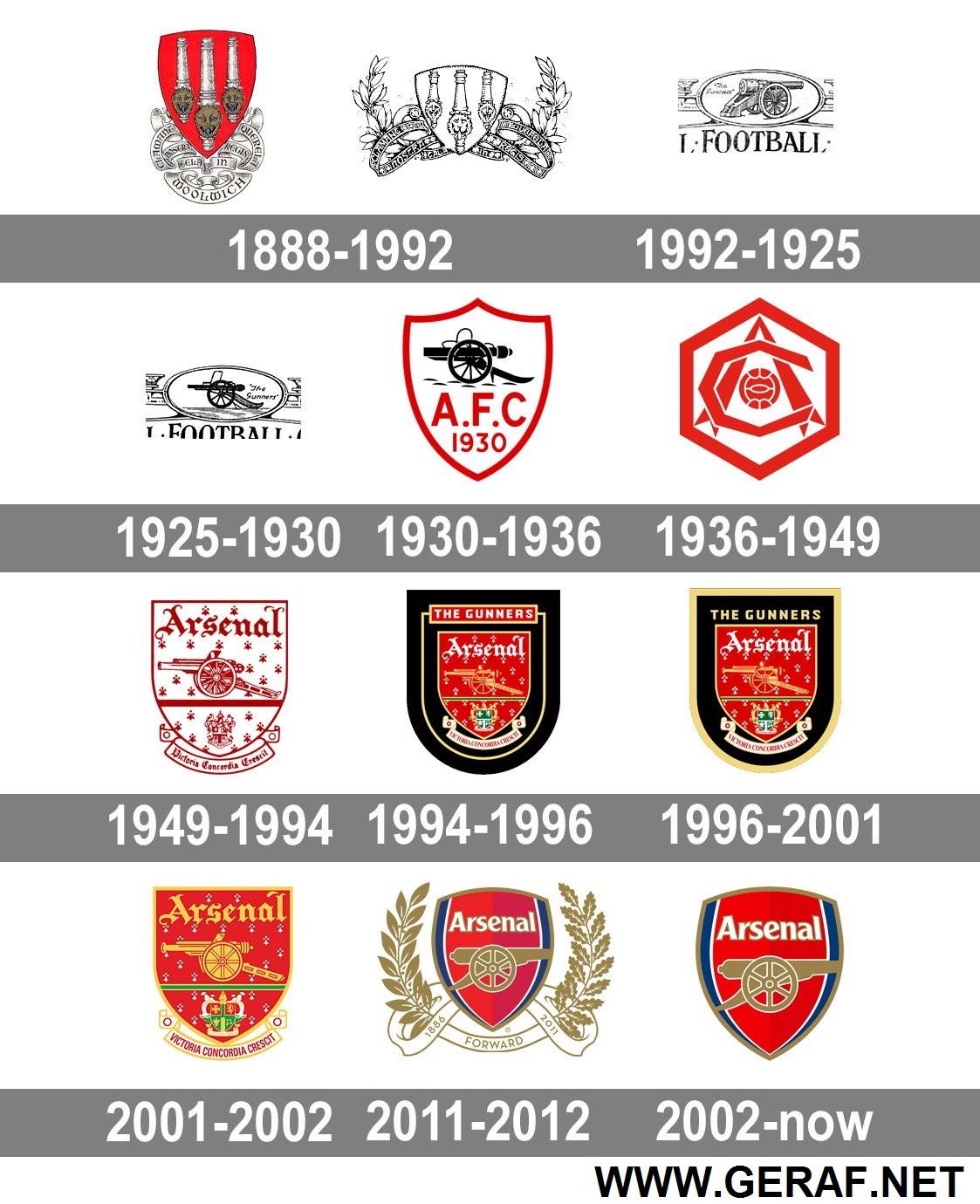 تاریخچه لوگو باشگاه آرسنال