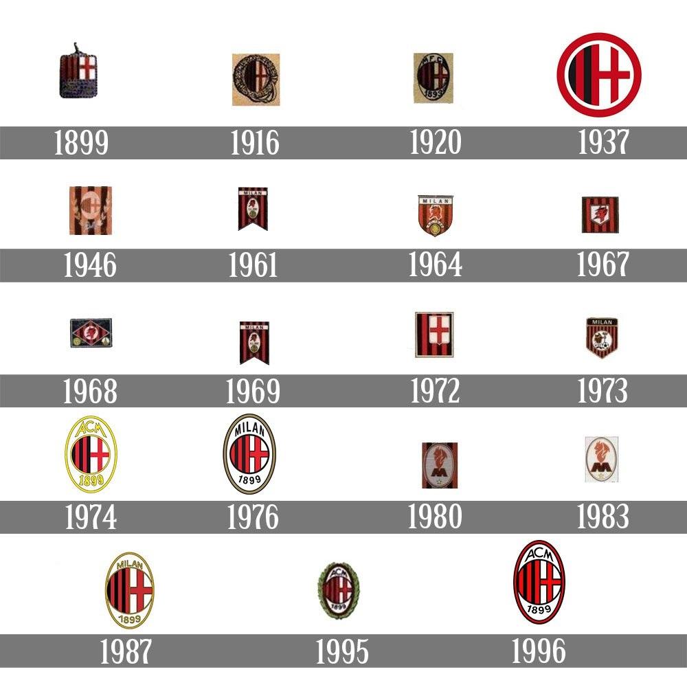 لوگو باشگاه آث میلان در طول تاریخ